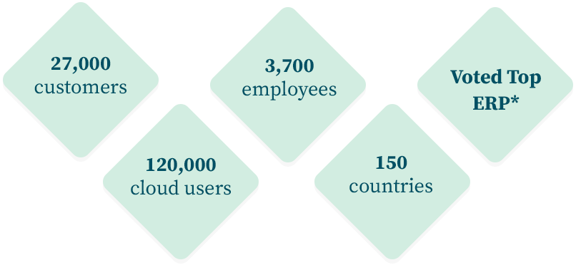 27000 customers, 3700 employees, 120000 cloud users, 150 countries, Voted top ERP*