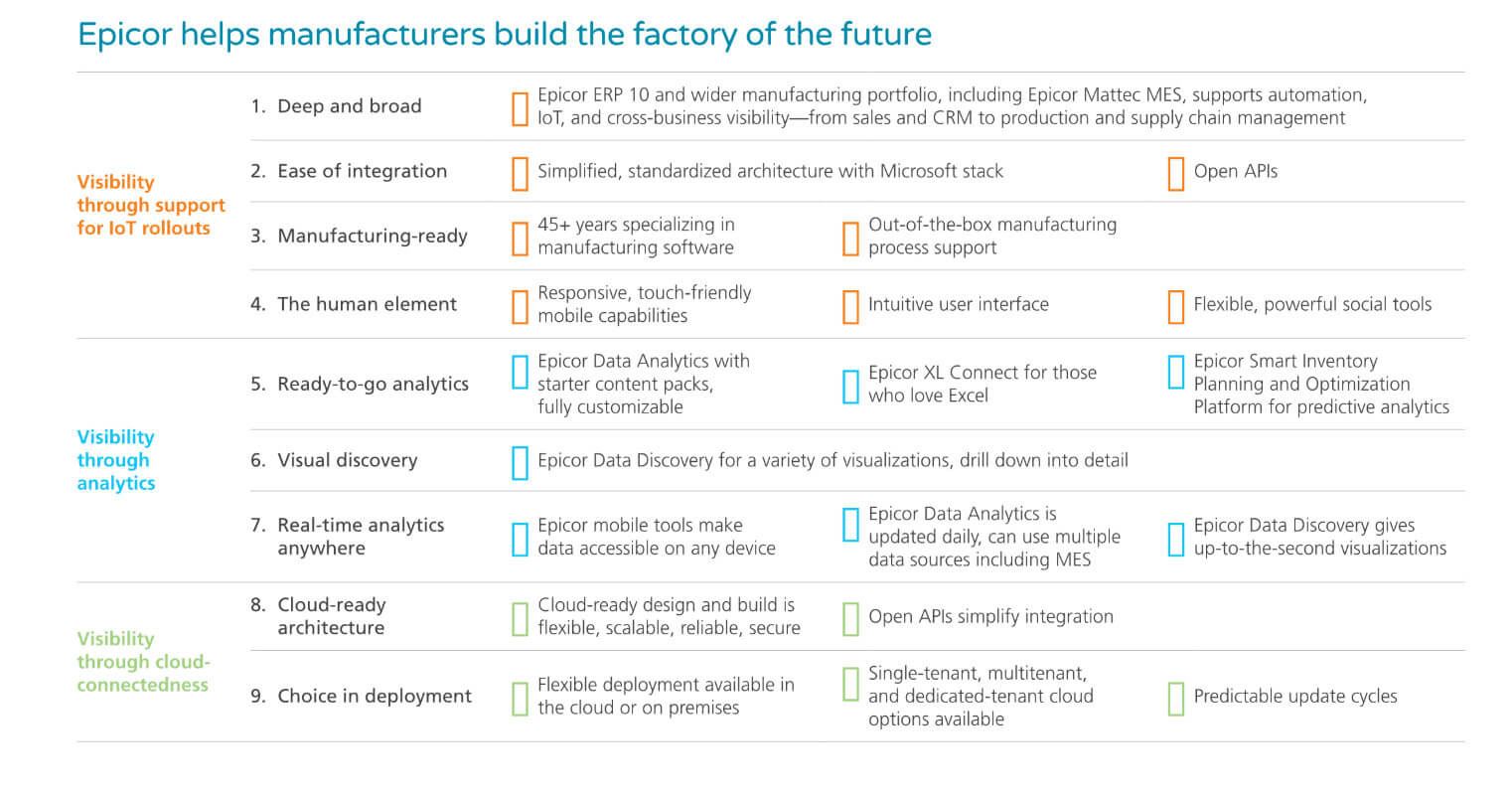 Epicor helps manufacturers build the factory of the future