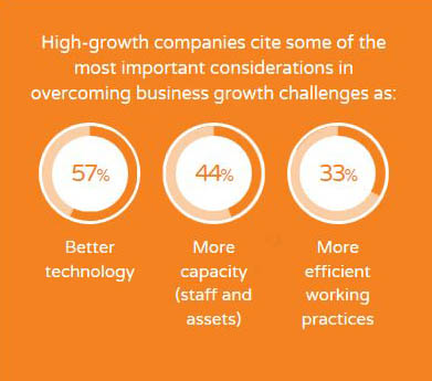 Global Growth Tracker Survey Reveals 10 Characteristics That Enable Manufacturing Companies: Part Two