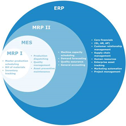 Chart of Functional Areas of MRP MES and ERP Software.jpg