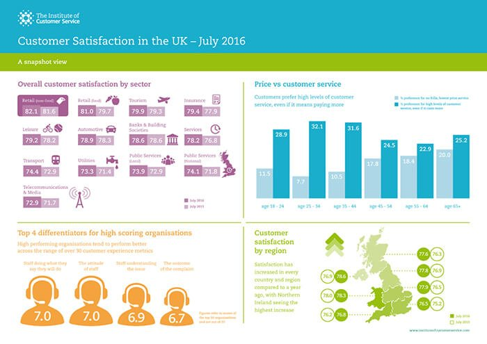 Customer Satisfaction in the UK 2016