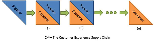 The Customer Experience Supply Chain