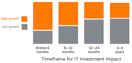 Timeframe for IT Investment Impact_