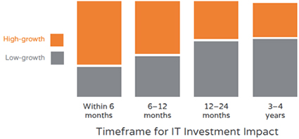 Timeframe for IT Investment Impact