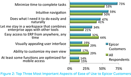 Top 3 Most Important Aspects of Ease of Use to Epicor Customers