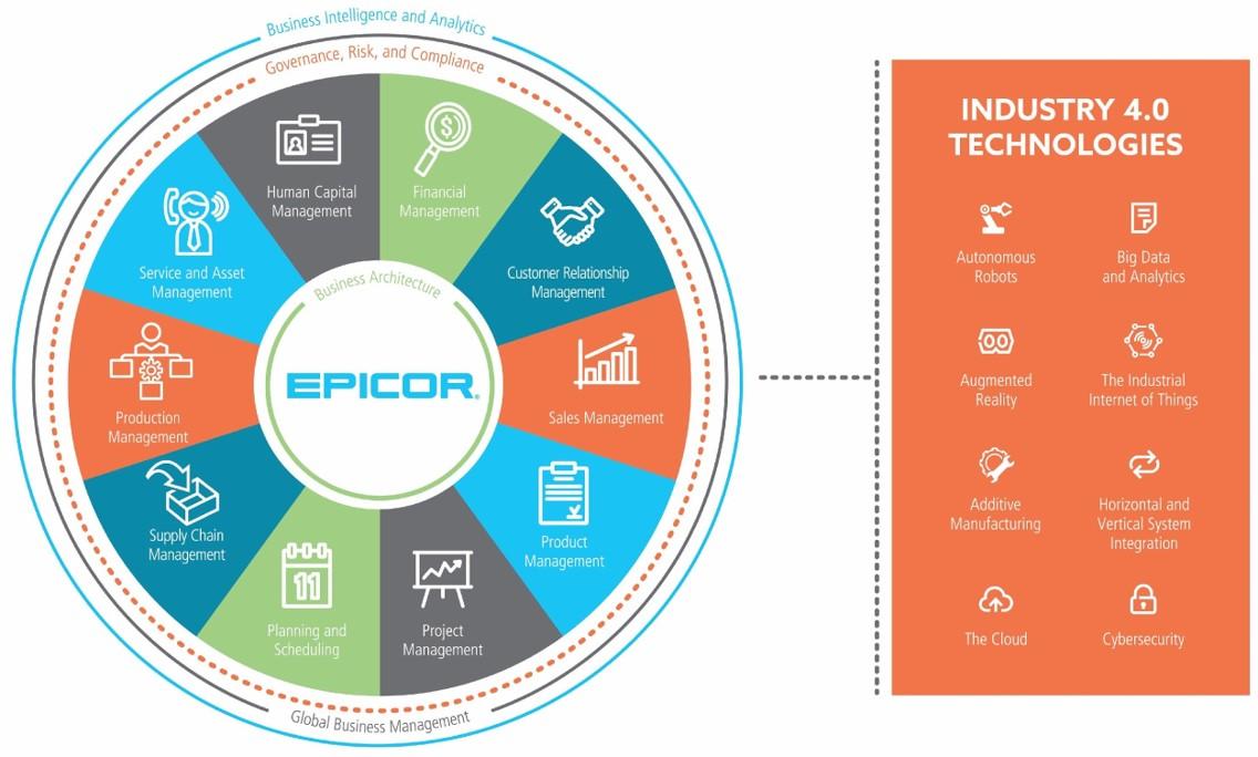 Epicor Integration Cloud Powered by Jitterbit   Epicor