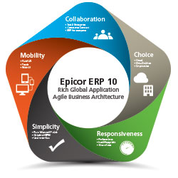 5 Benefits of Epicor ERP 10